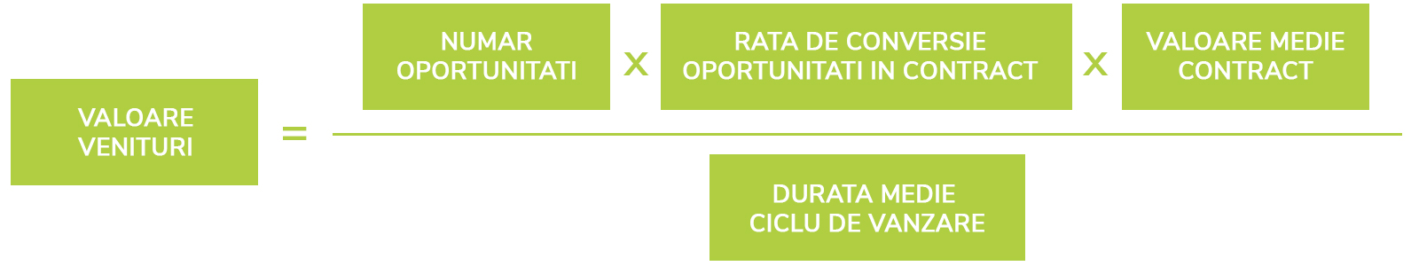 4 metode simple de crestere a vanzarilor cu un CRM