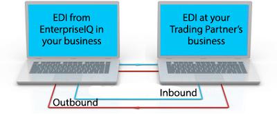 SeniorERP si integrarea functionalitatilor EDI (Electronic Data Interchange)