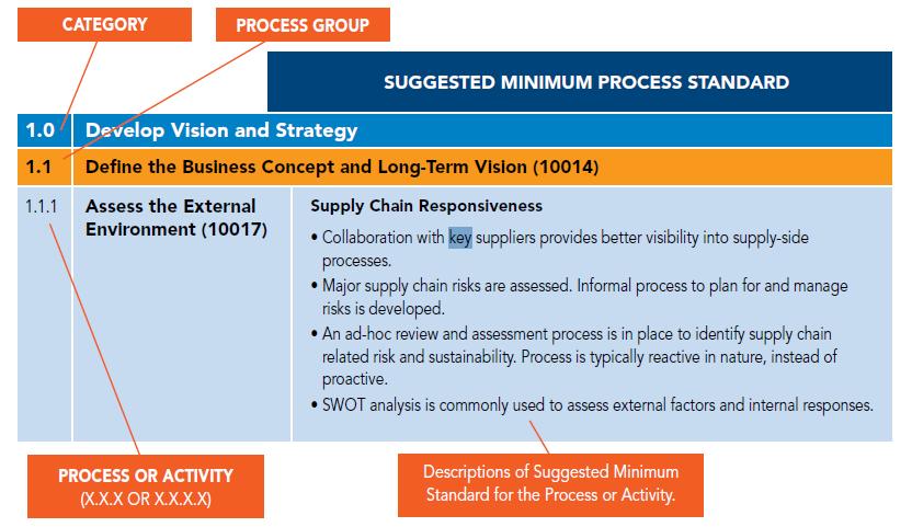 Supply Chain: Structura organizationala orientata pe procese