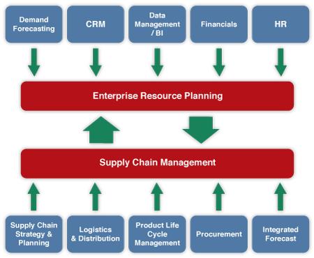 Sistemul ERP