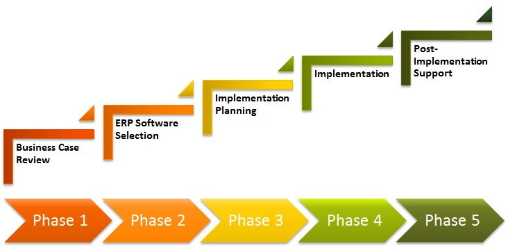 Riscurile Implementarii unui sistem ERP