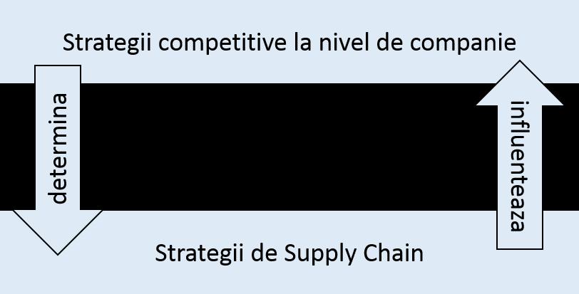 Ce strategie de Supply Chain se potriveste afacerii tale?