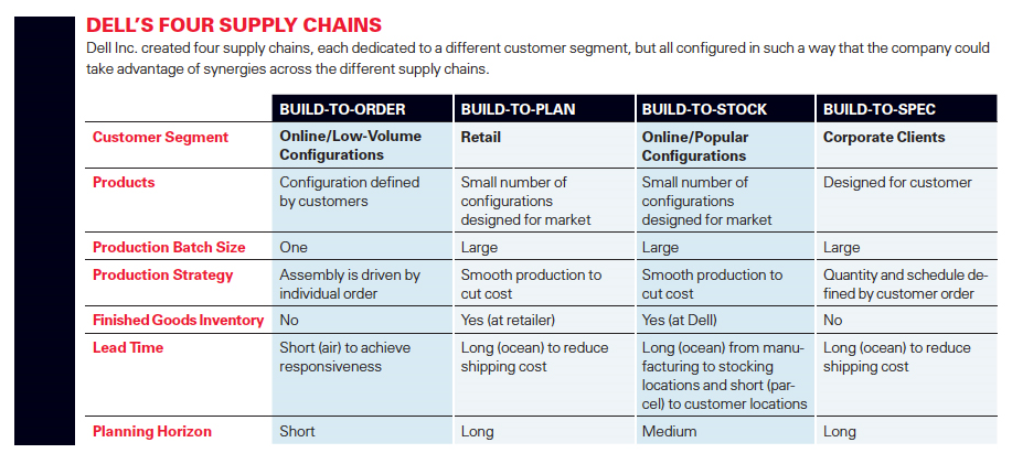 Modul in care strategia companiei influenteaza modelul de Supply Chain