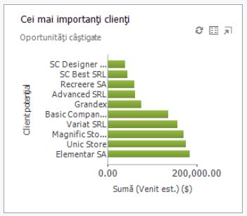 Top clienti CRM