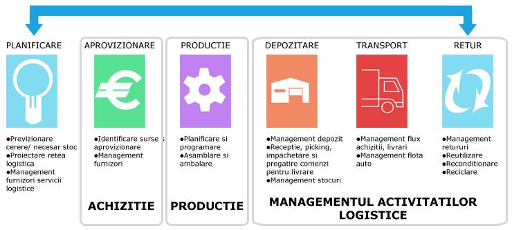 wms warehouse management system