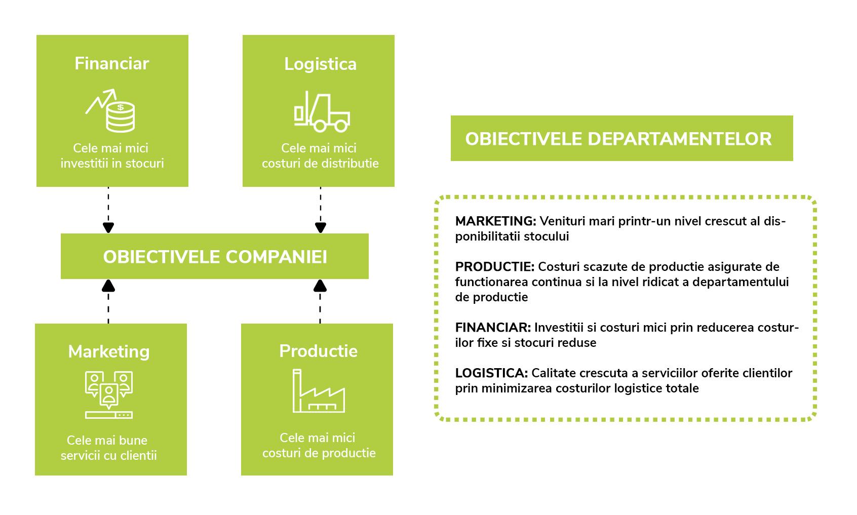 Practicile din domeniul SCM (Supply Chain Management)